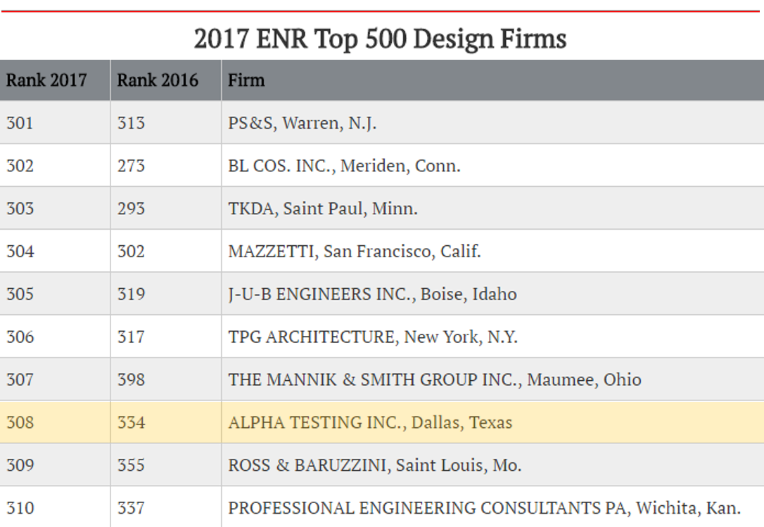 Enr top 500 design firms 2017 where it all begins 83 for Top dallas architecture firms
